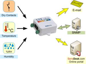 Sistema de gestión del termómetro ethernet HWg-STE
