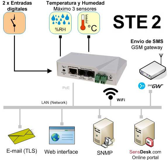Termometro Wifi Con Alertas Por Email Ste2 R2 Tienda Ditecom Camara ip wifi con termometro detección temperatura fiebre. termometro wifi con alertas por email ste2 r2