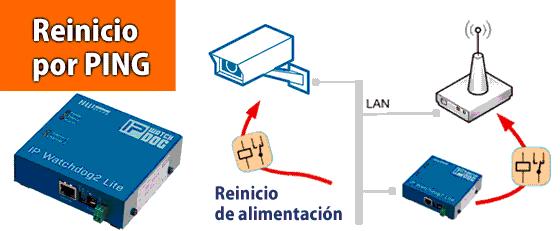 Reinicio routers por ping